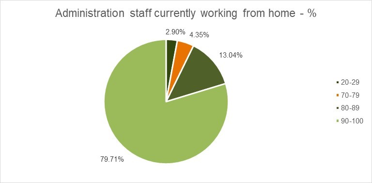 Administration staff currently WFH chart