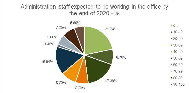 Administration staff expected to be WFO chart