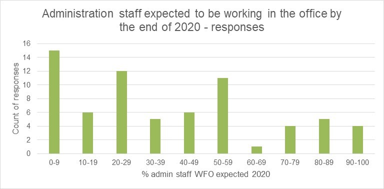 Administration staff expected to be WFO (count) chart