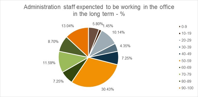 administration staff expected WFO long term