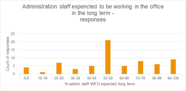 administration staff expected WFO long term count