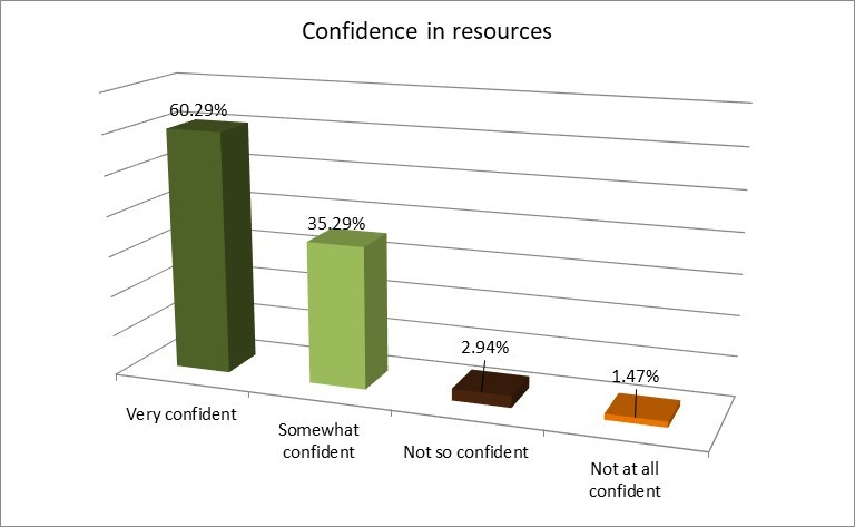 confidence_in_resources